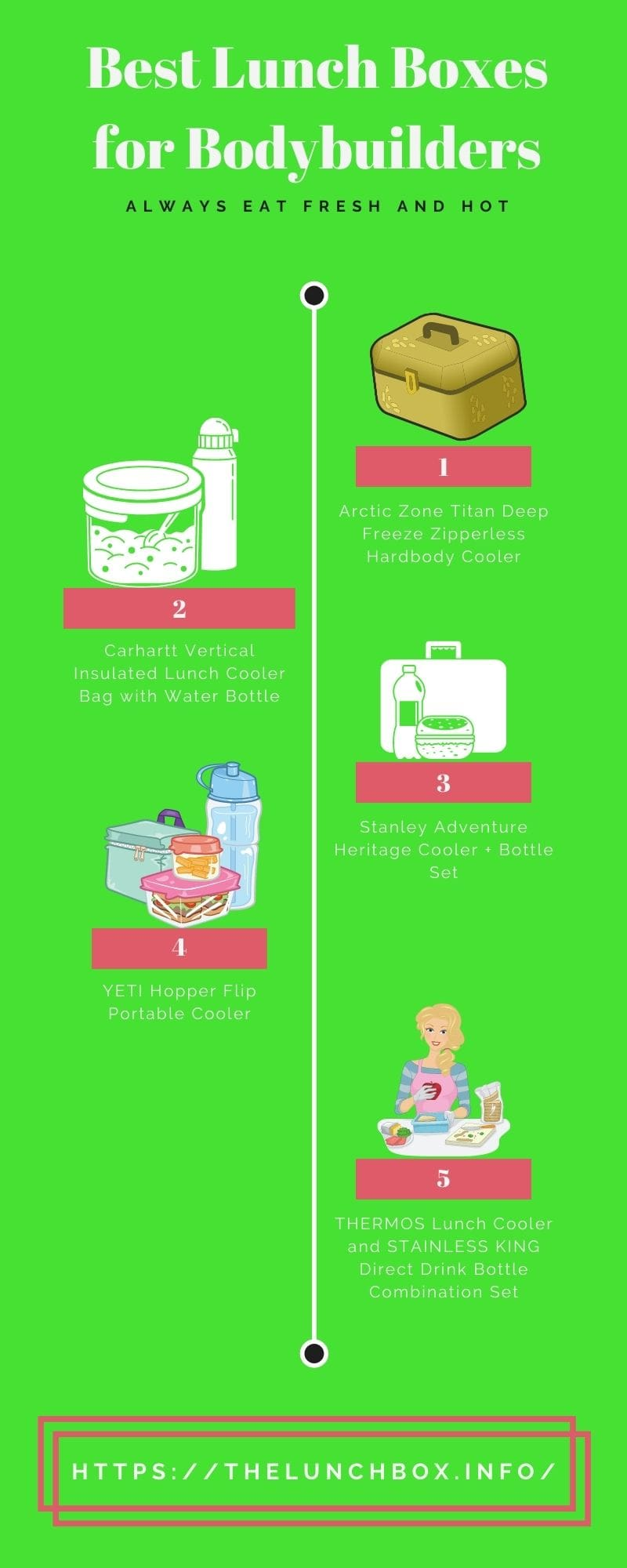 Infographic of Best Lunch Boxes for Bodybuilders